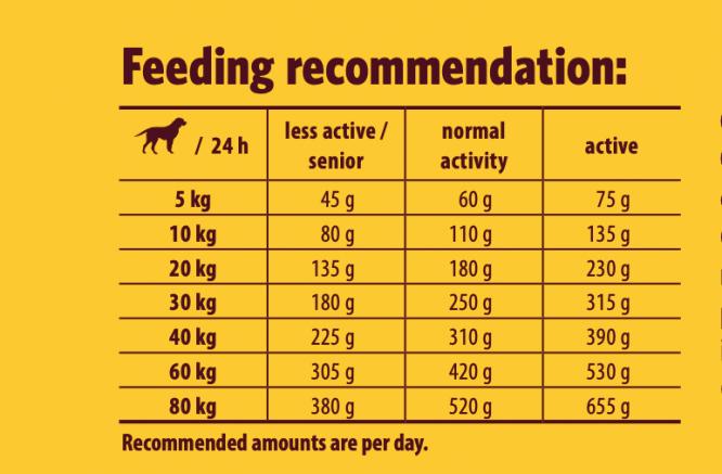 josera-festival-feeding-recommendation