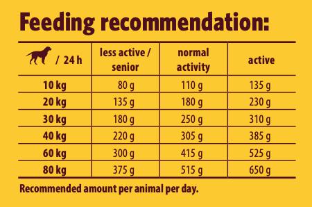 josera-large-breed-feeding-guide