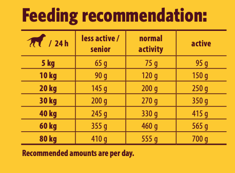 Josera Poultry Menu-feeding guideline